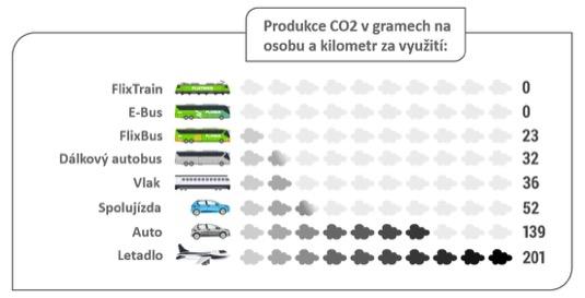 Nejpozději do roku 2030 tak chce mít FlixBus všechny cesty jeho autobusy, vlaky i veškeré související obchodní aktivity neutrální z hlediska produkce uhlíku.