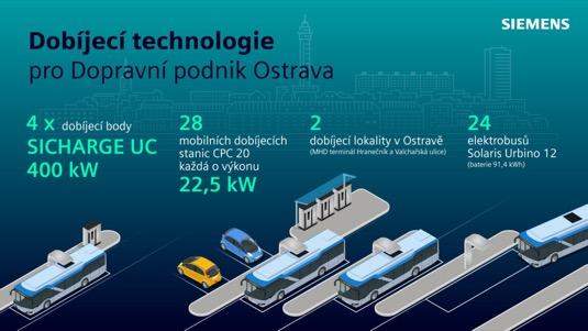 Čtyři dobíjecí body, každý o špičkovém dobíjecím výkonu 400 kW, 28 mobilních dobíjecích stanic a vysokonapěťová infrastruktura od společnosti Siemens vytvoří technologické zázemí pro dosud největší českou zakázku na dodávku elektrobusů.