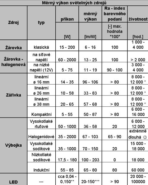 Merny vykon - tabulka