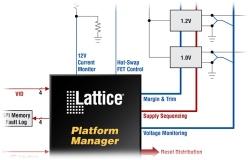 Lattice rozšiřuje řešení pro kombinované signály