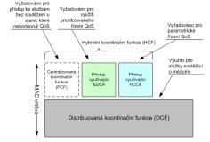 Přístupové metody bezdrátových sítí
