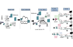 Úvod do IPTV