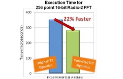 Faster DSP Library od Microchipu