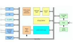 Nový eCOG s výkonem 0,71 DMIPS/MHz